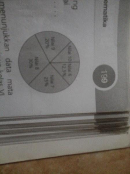 Diagram lingkaran kelas 5 sd diagram collection diagram diagram lingkaran tsb menunjukan data nilai ulangan matematiku siswa diagram lingkaran tsb menunjukan data nilai ulangan ccuart Images
