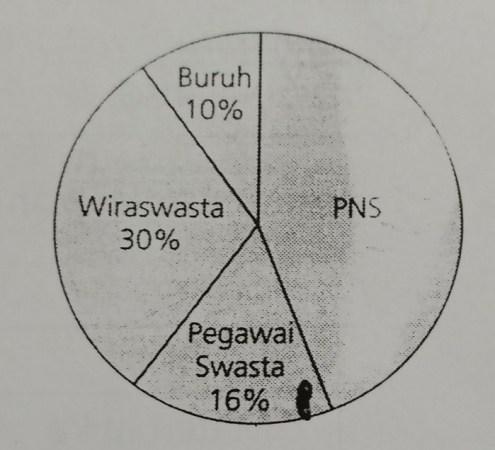 Diagram lingkaran kelas 5 sd diagram collection diagram diagram lingkaran di atas menunjukkan data pekerjaan orang tua siswa diagram lingkaran di atas menunjukkan data ccuart Images