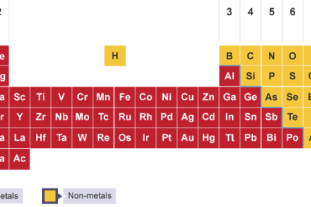 Metals and nonmetals in acids and bases 4k pictures 4k pictures bases class chemistry metals and non metals metals and nonmetals metals nonmetals metalloids characteristics properties and non metals in periodic table urtaz Choice Image
