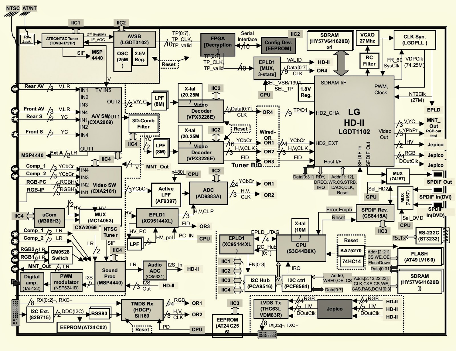 Hitachi Tv Wiring Diagram Circuit