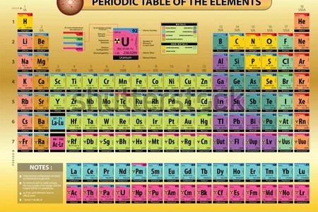 Periodic table flash cards with atomic number copy periodic table periodic table w atomic number periodic table of the elements with atomic number weight and symbol periodic table w atomic number copy names and symbols urtaz Images
