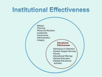 PPT - Integrating Higher Education Planning and Assessment ...