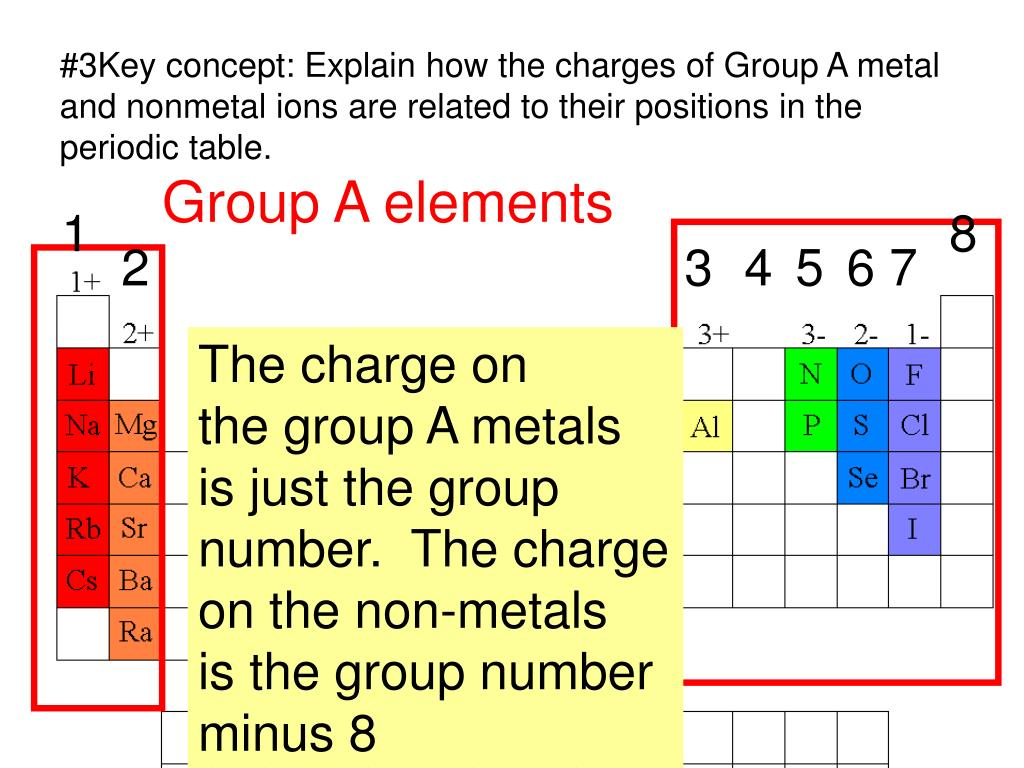 Transition Metals On Periodic Table Group Number For