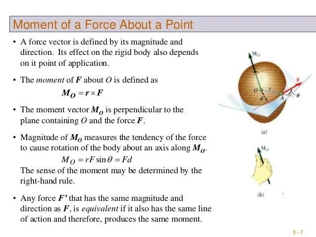 Right Hand Rule Cartesian Rotation