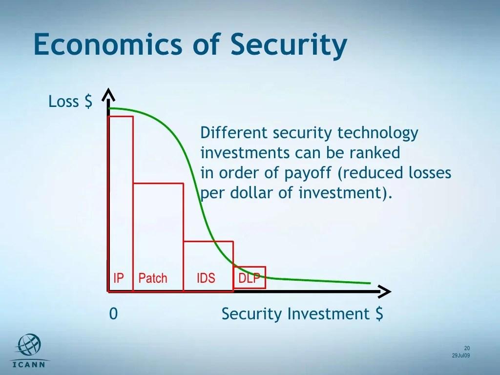 What Are Securities Economics