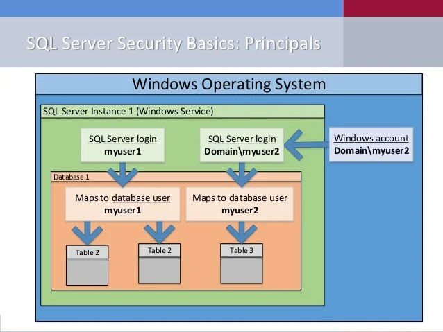 Database Server Security