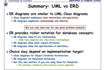Class diagram vs er diagram full hd pictures 4k ultra full code from er diagram dreamdiving generate sql code from er diagram beautiful creating a uml class diagram in visual studio magicdraw uml quick reference ccuart Image collections