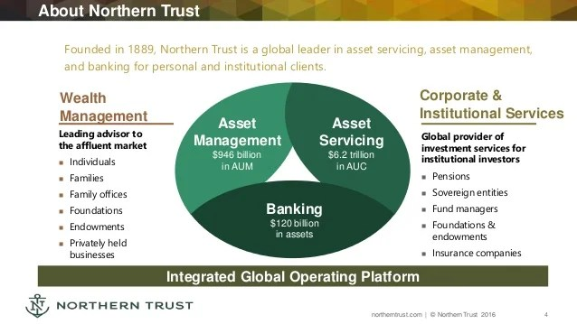 Bank Montreal Personal Banking
