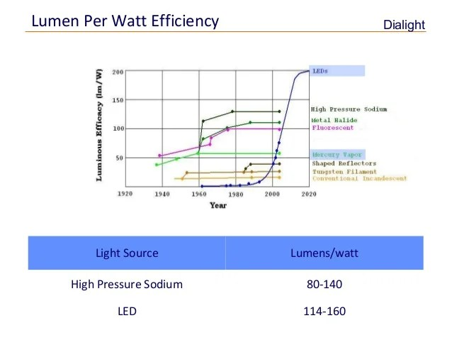 Led Efficiency Light Vs Heat