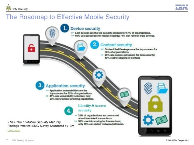 Mobile Security Trends