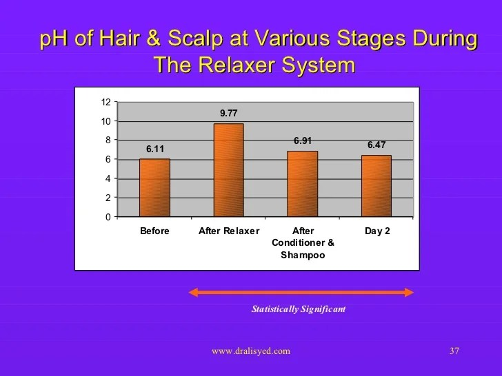 Chemical Relaxer Application