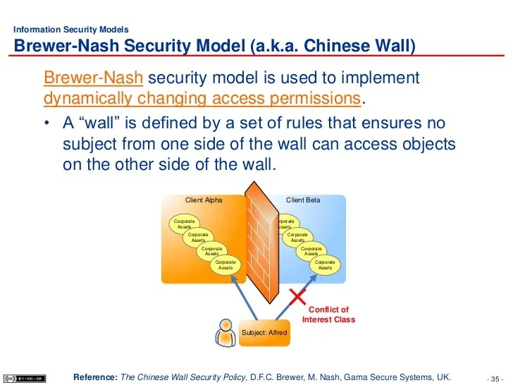 Dbms Security Ppt Database