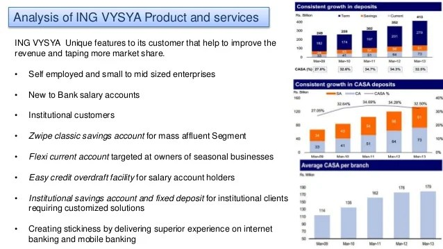 Ing Vysya Bank Personal Banking