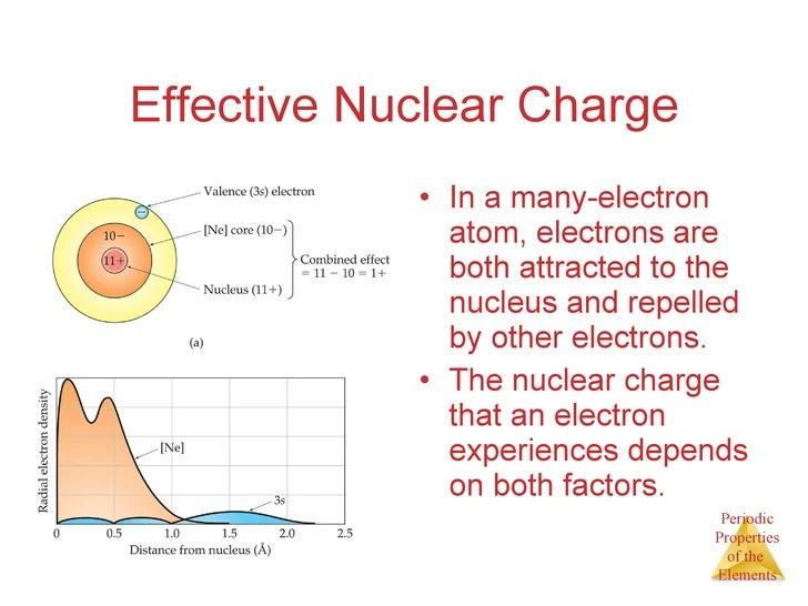APChem- Chapter 7 Lecture- Periodic Trends