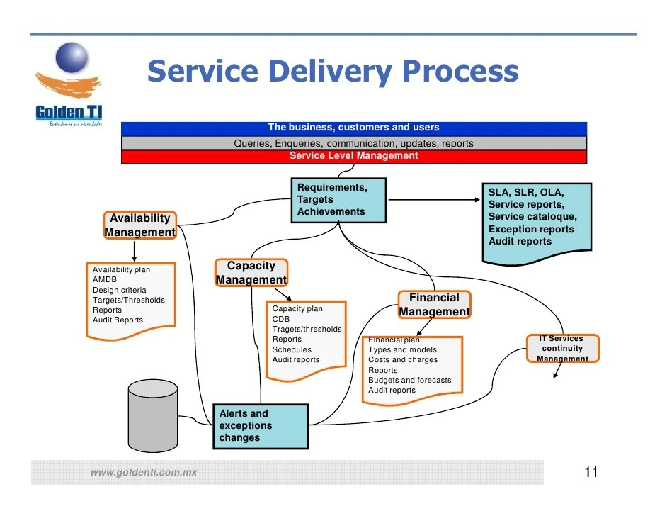 Database Security Audit