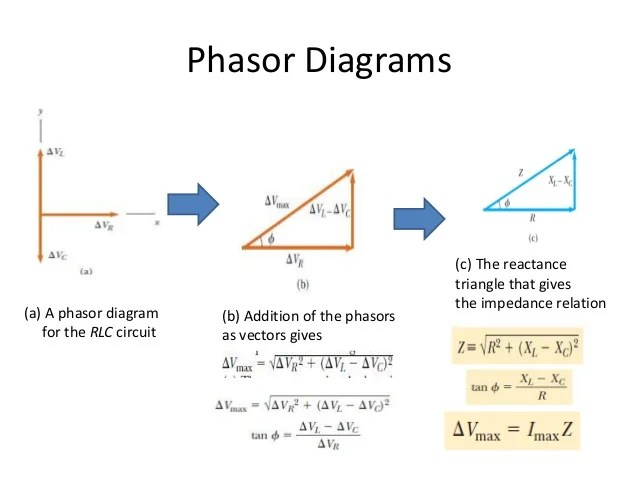 Resistive Inductive And Capacitive Phasors