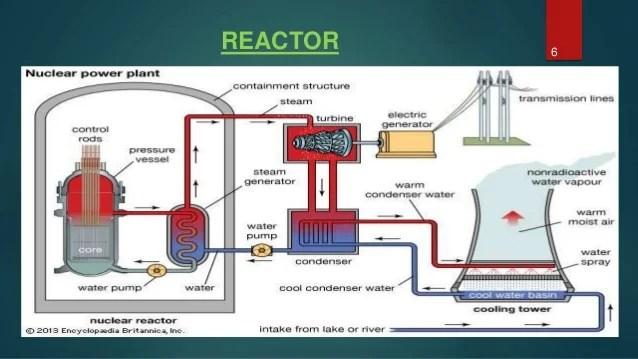 nuclear power plant block diagram path decorations pictures full rh pathdecor com