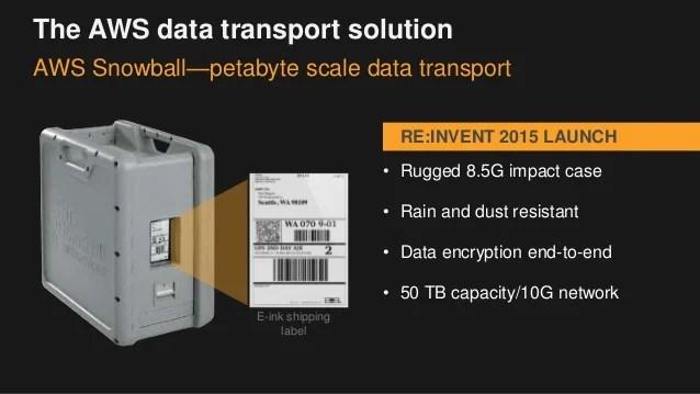 Mobile Data Encryption
