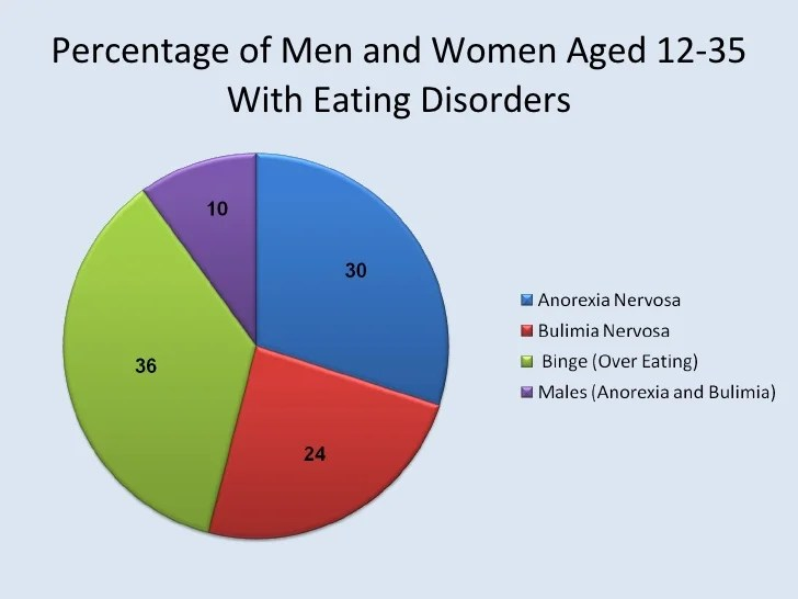 Physical Effects Anorexia