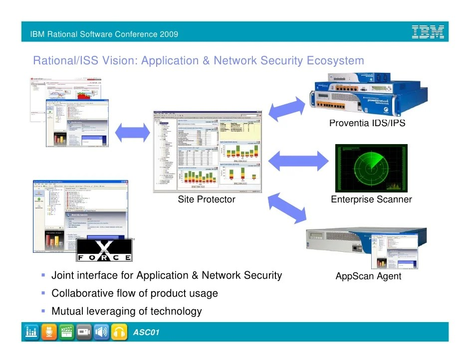 Application Security Software
