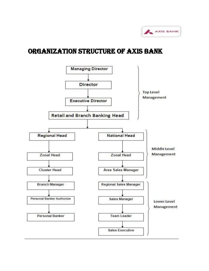 Axisbank Personal Banking