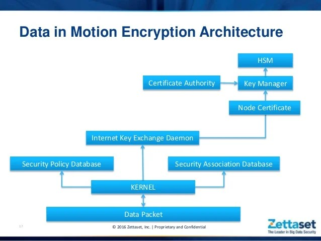 Database Security Encryption