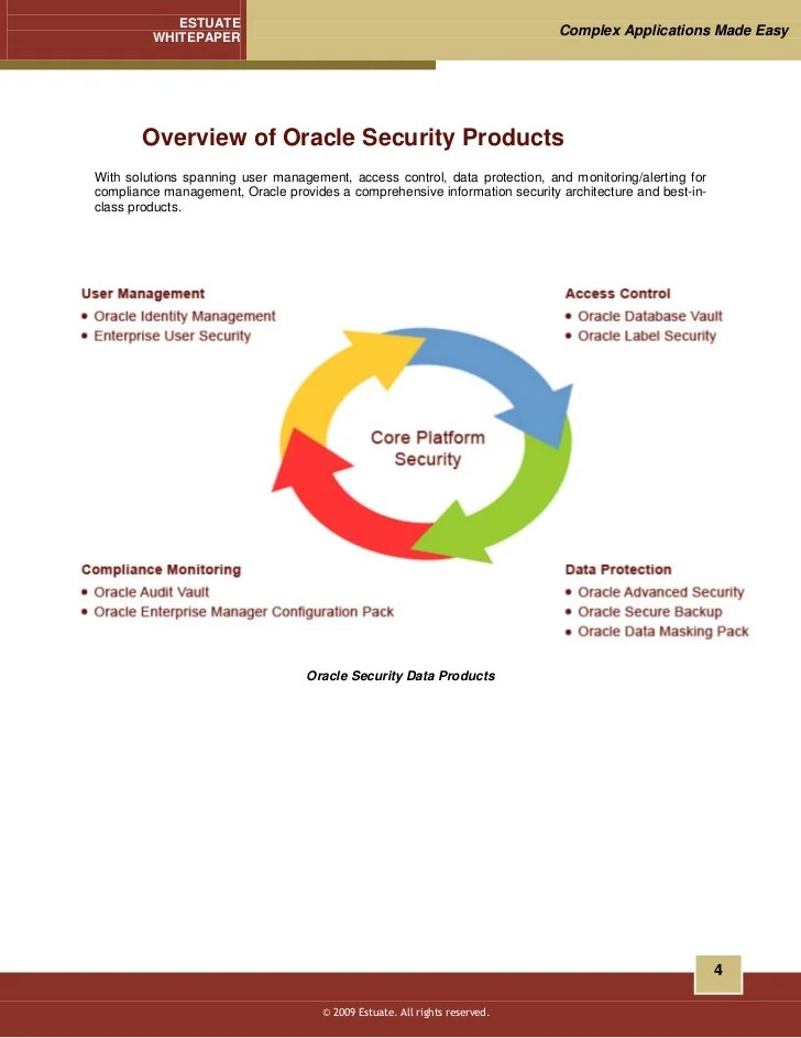 Database Best Practices Monitoring Security