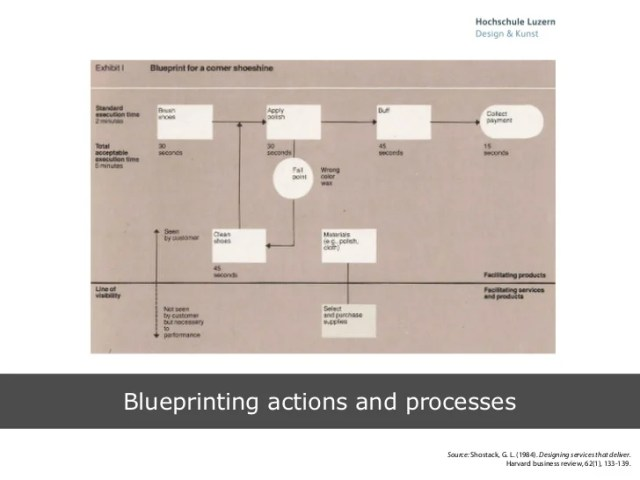 Process map vs service blueprint path decorations pictures full marcias with the information we gathered with the interviews and calls we created a service blueprint to map out an overvie of the emergency dental malvernweather Choice Image