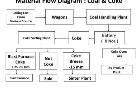 Coal Mining Process Flow Chart Coal Tar Flower Shop Near Me