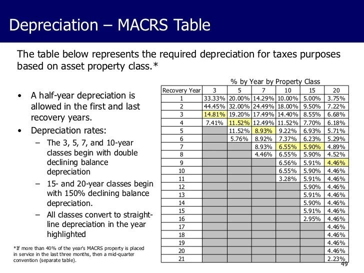 7 year macrs tables half year