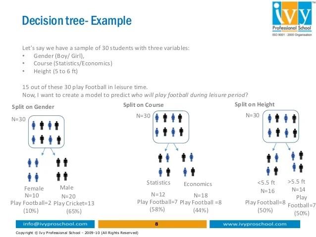 Sas Decision Tree Cart