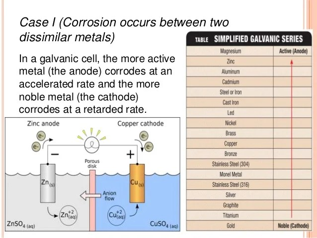 Dissimilar Metal Reaction Chart