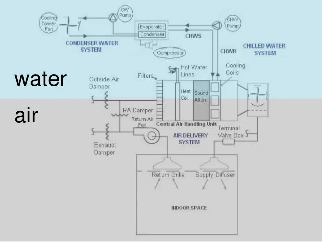 Central Unit Air Conditioning System