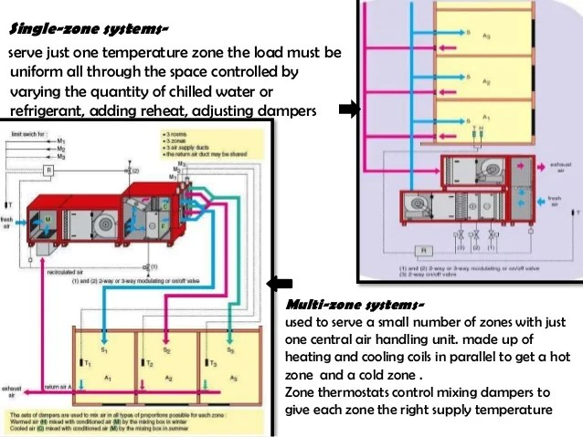 Centralized Aircon System
