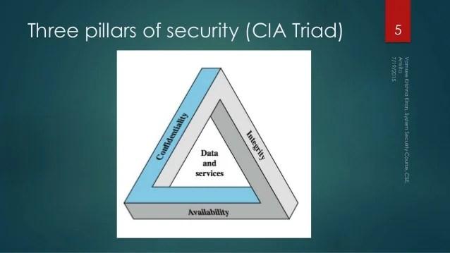 Cia Data Security