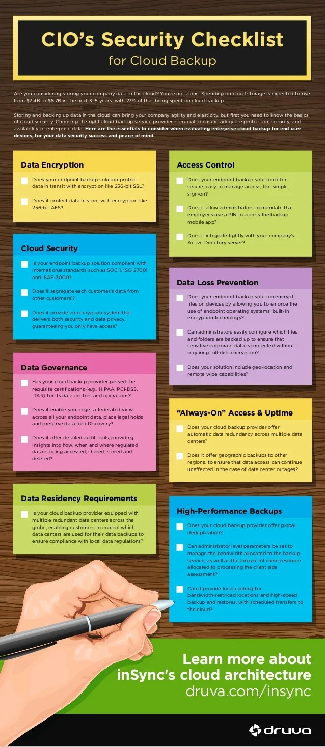 Database Security Checklist