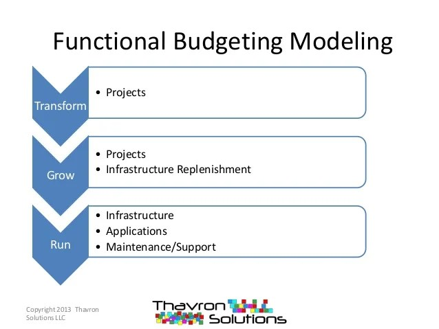 Cost Model Implications Of The Budgeting Process