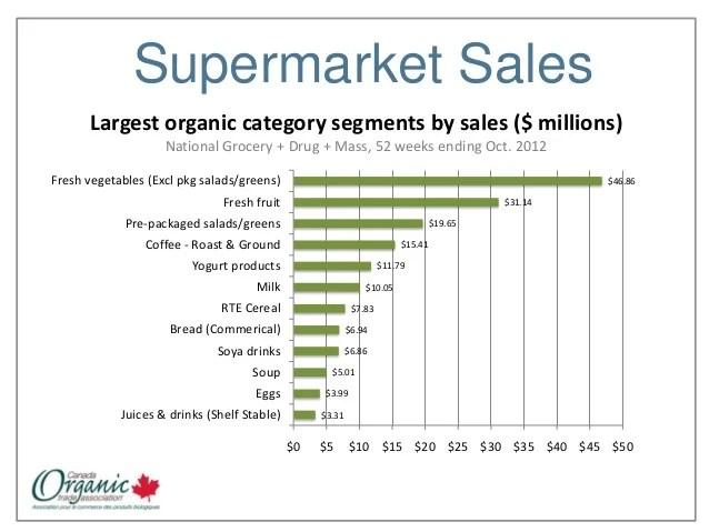 Fresh Cosmetics Annual Sales