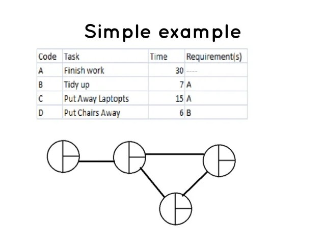 Critical Path Method Template Examples
