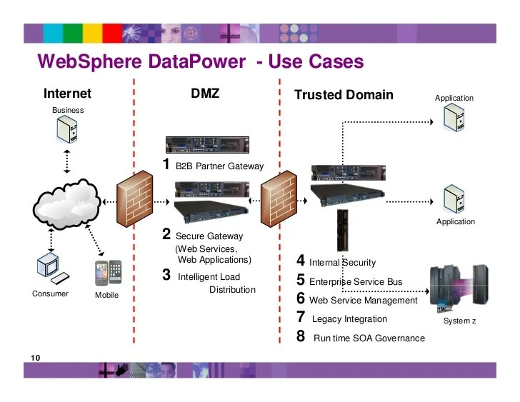 Enable Application Security Websphere 85