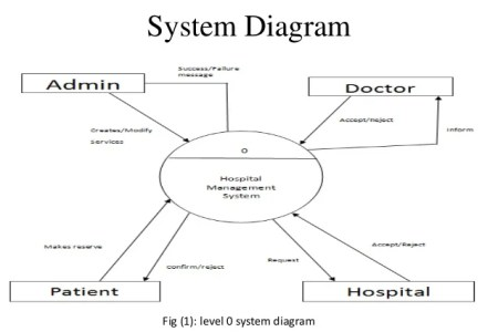 Er diagram for hospital management 4k pictures 4k pictures full esl diagrams the role of hospital managers in quality and patient safety a er diagram hospital rebellions er diagram hospital hospital management system ccuart Choice Image