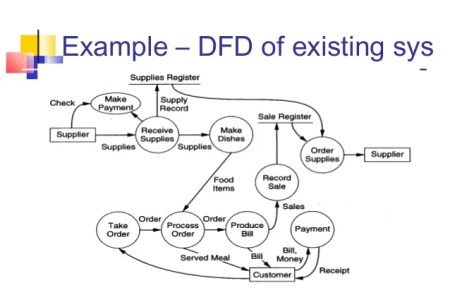 Use case data flow diagram flower shop near me flower shop use cases data flow diagrams entity relationship use case diagram for hotel application data flow diagram and use case diagram requirements dfd example ccuart Image collections