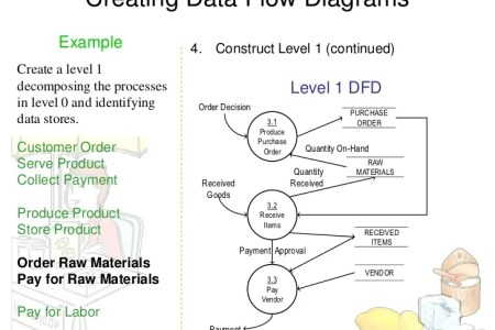 Use case data flow diagram useful flower shop near me flower shop flowchart types and flowchart uses process flow activity diagram wikipedia activity diagram uml archimate bpmn flowchart examples data flow diagram example ccuart Images