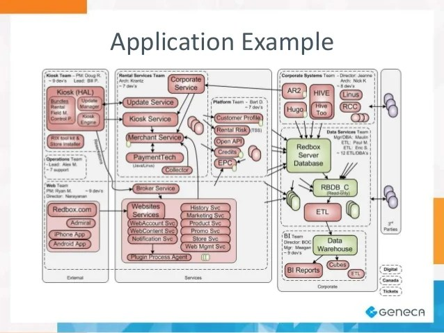 Web Application Diagram Easy Draw