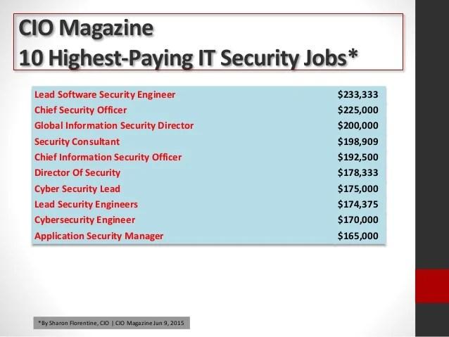 Jobs It Security
