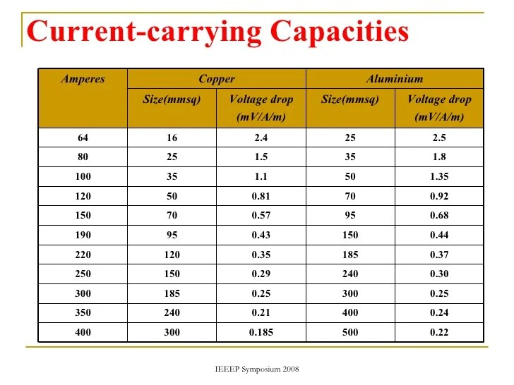Wire size load capacity gallery wiring table and diagram sample wire size load capacity thank you for visiting keyboard keysfo nowadays were excited to declare that we have discovered an incredibly interesting topic to keyboard keysfo Images