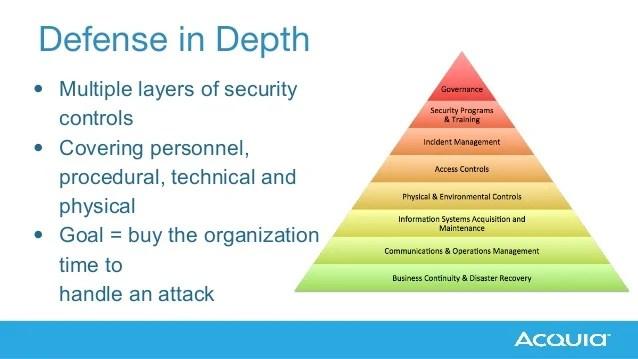 Audit Security Web