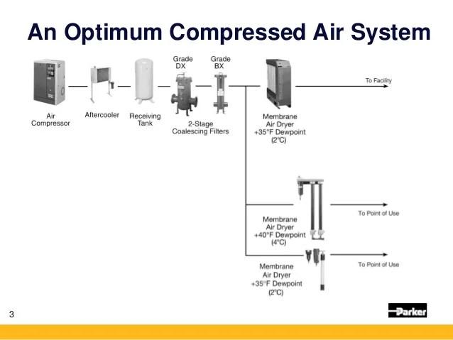 Problems Compressor C