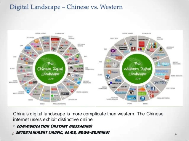 E-commerce Development Plan in china - Simulation situation