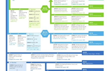 References on Resume » microsoft certification roadmap | References ...